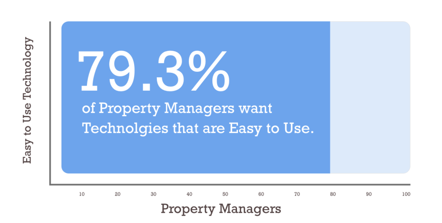 Mahor Technology Management: How ETS' Commercial Property Management Software Eases The